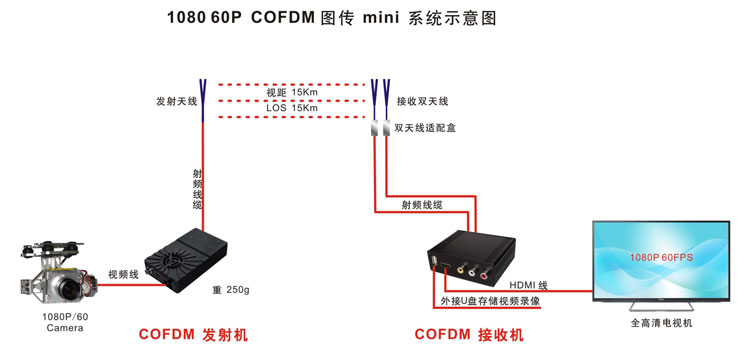 COFDM Wireless Video Transmission