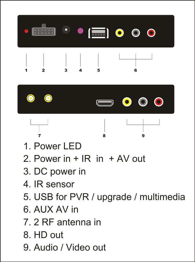 Car DVB-T2 automobile DTV box