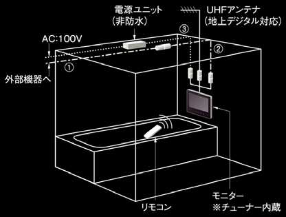 bathroom waterproof tv